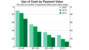 Cash payments are also declining.