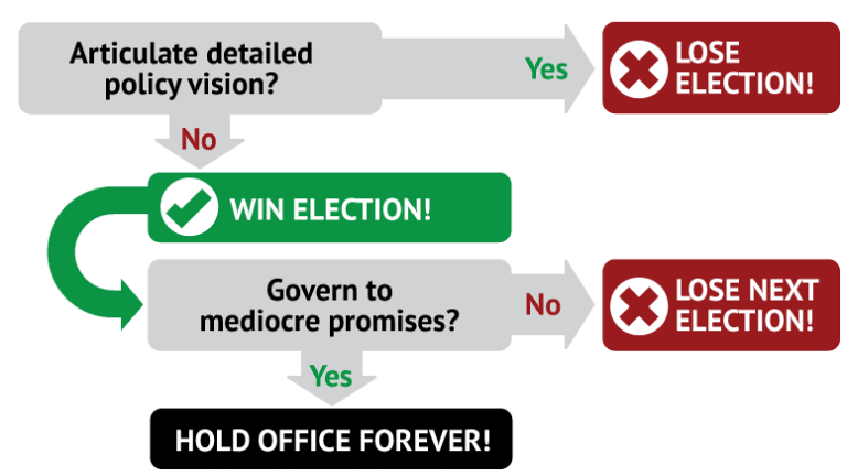 A strategy document obtained from both ALP and LNP campaign headquarters?