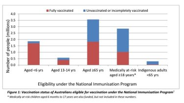 The number of Australians eligible for vaccination under the National Immunisation Program, by age group and vaccination status, each year.