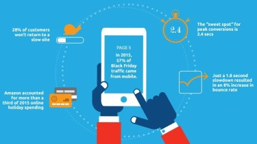 While almost half of all consumers browse via their phones, only one in five complete transactions on a mobile.