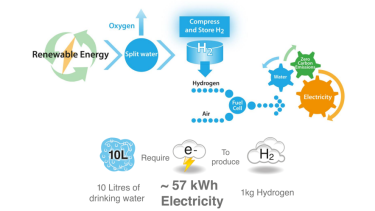 New solutions: The hydrogen fuel cycle leaves only water and oxygen behind.