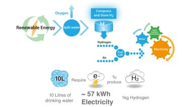 CSIRO launch program to make Australia hydrogen fuel leader