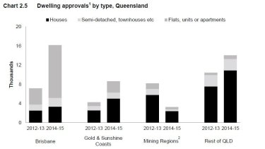 This chart from the 2015-16 Queensland budget papers shows the massive increase in unit development.