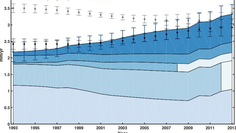 The increasing rate of global mean sea-level rise from 1993-2014.