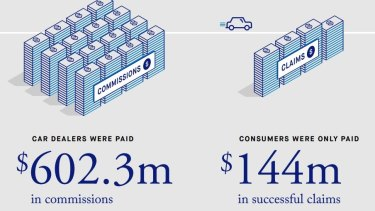 Car dealers got four times more in commissions than consumers received in claims, with commissions paid to car dealers as high as 79% of the premium paid by consumers.