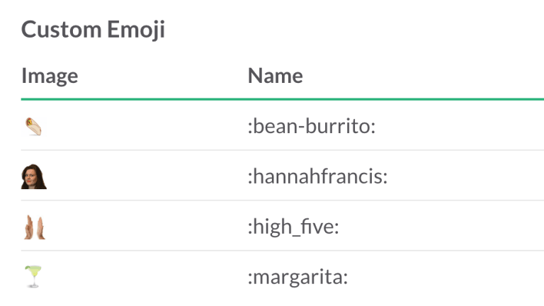 Slack even lets you customise emoji.