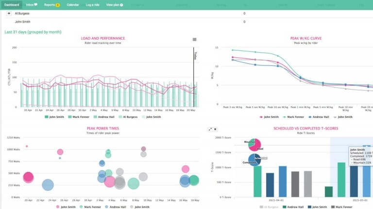 A screen shot of a dashboard of results from Today's Plan's cyclist training program.