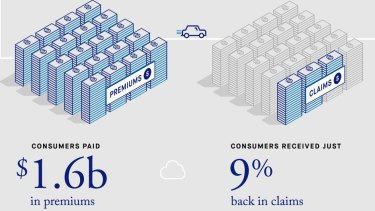 ASIC found consumers paid a lot, but received little back.