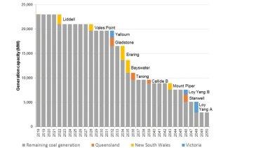 The retirement of Australian coal fired power plants.