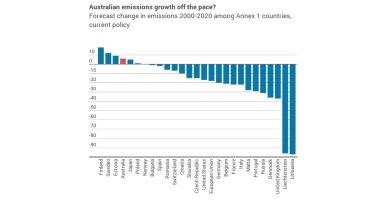 Source: UNFCCC, RepuTex