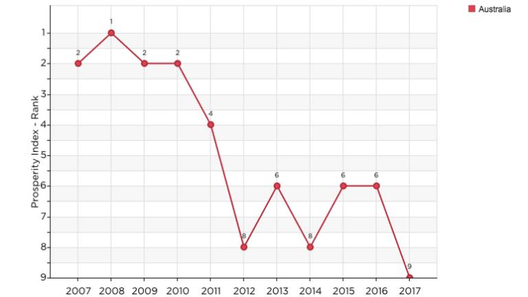 Australia's prosperity is drastically lower than it was when John Howard was ousted in 2007.