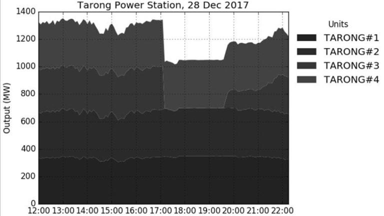 Output of Tarong Power Station, December 28, 2017