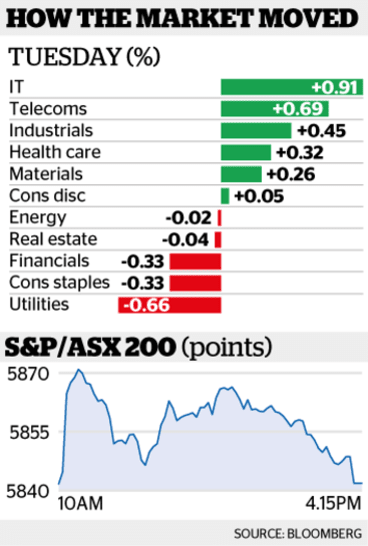 How the ASX moved on Tuesday.