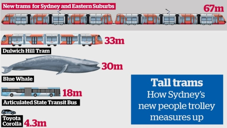 How Sydney's carriages measure up.