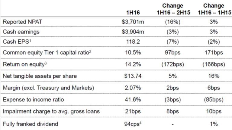 Westpac's interim financial results.