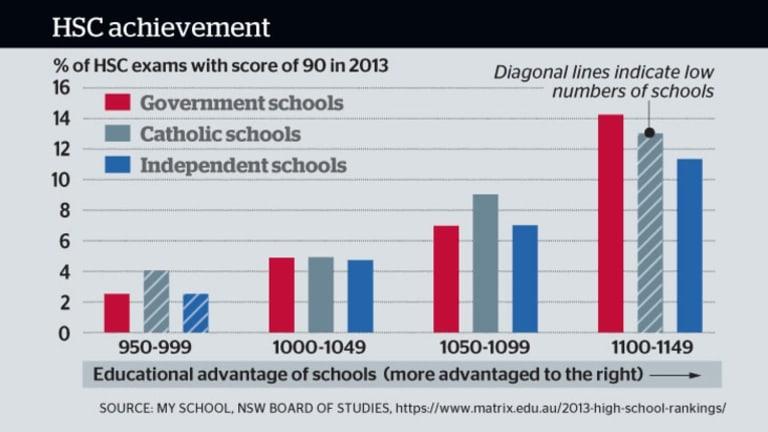 HSC achievement by school type.