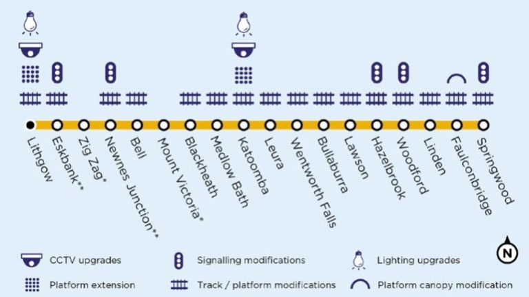 Blue Mountains Line project.