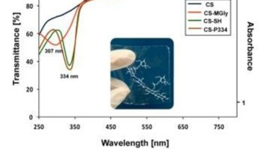 The UV-absorption rates of the transparent films are highly encouraging.