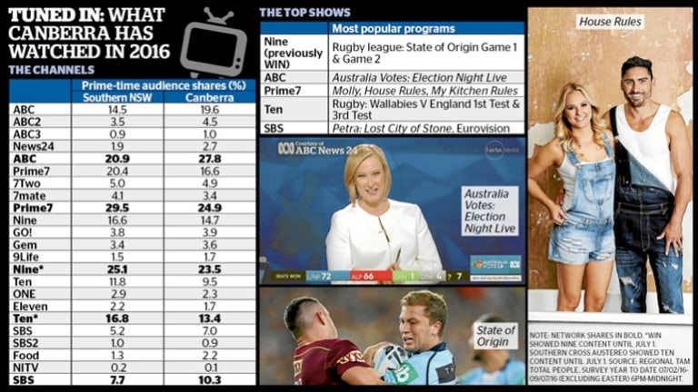 The half-yearly television ratings for Canberra have revealed the most popular channels and most-watched shows on free-to-air TV.