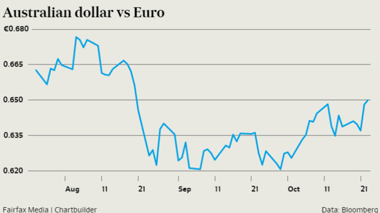 Australian Dollar Hits Two Month High Against Euro Amid Stimulus Talks