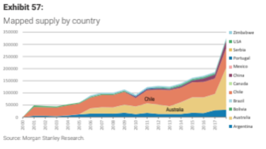 Global lithium production.