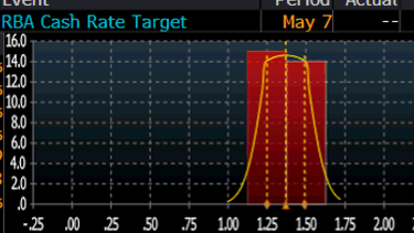 Red bars show 15 economists surveyed by Bloomberg expect a rate cut, while 14 expect the RBA to hold.