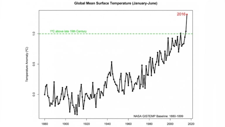 Average global temperatures from 1880 to 2016 (covering January to June).