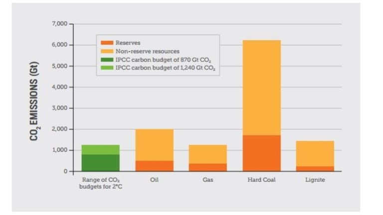 CO2 emissions from fossil fuels reserves and resources v estimated global carbon budget for two degrees limit.
