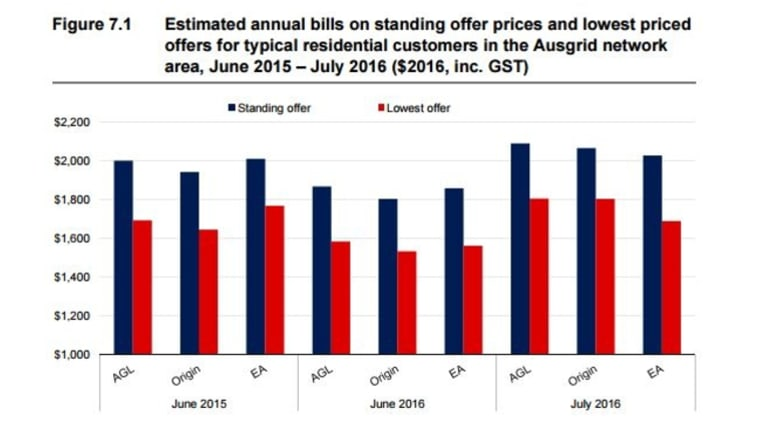 This graph from IPART's draft report shows increasing electricity prices, but also the potential savings by negotiating rates.
