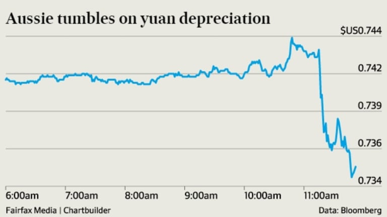 Australian dollar falls as Chinese yuan devalued