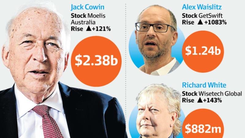 How the Rich Invest: Alex Waislitz and Tolga Kumova are