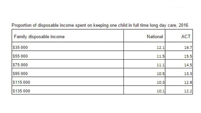 Percentage of disposable income spent on childcare in ACT by wage per annum.