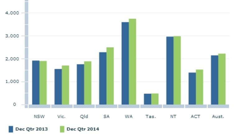 Aboriginal and Torres Strait Islander imprisonment rates by states, showing WA way ahead of all other states.