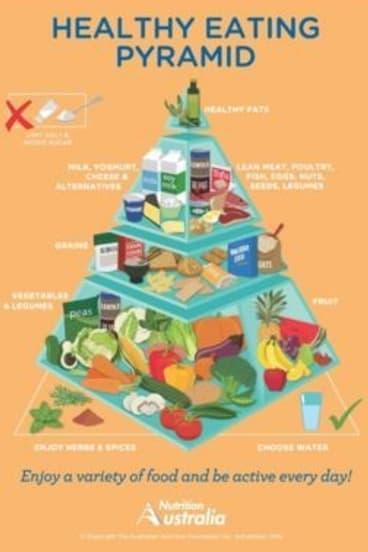 Nutrition Australia's Food Pyramid.