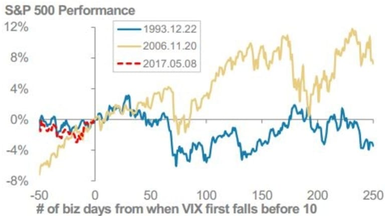 Very low levels on the Vix is not an omen of an imminent correction.
