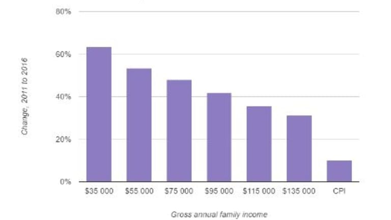 National change in affordability of full time long day care by family income level between 2011 - 2016.