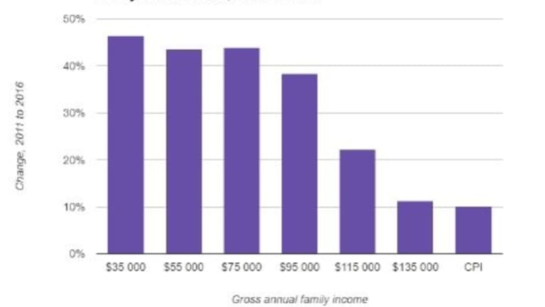ACT change in affordability of full time long day care by family income level between 2011 - 2016.