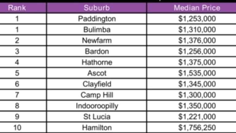 NPR's latest top ten suburb figures.