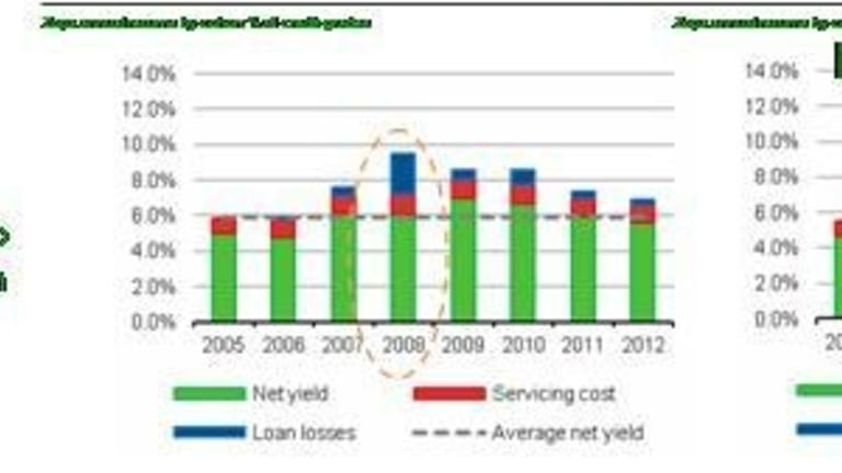 UK P2P lender Zopa loan performance 2005-2012