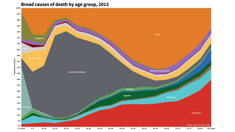 This chart shows how you will probably die, and it's changed a lot in 100 years