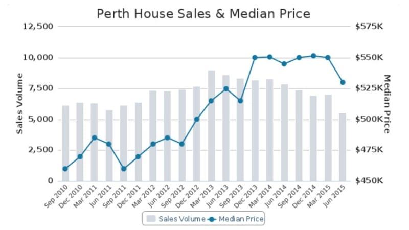 Western Sydney Property Prices