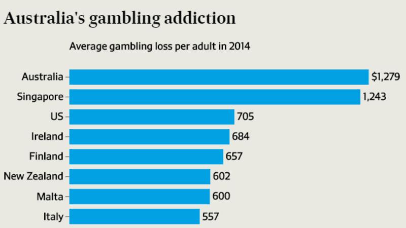 Legal gambling age western australia