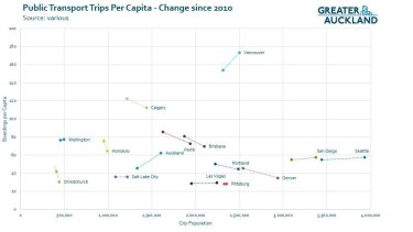 Graph shows how Brisbane's per capita public transport use is sliding among a cities of similar sizes.