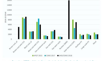 The CSIRO has tracked a decline in the cost of new build renewable generation compared to new build coal-fired power.