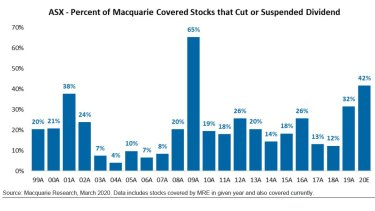 Proportion of Australian stocks that cut or suspended dividends, according to Macquarie analysts.