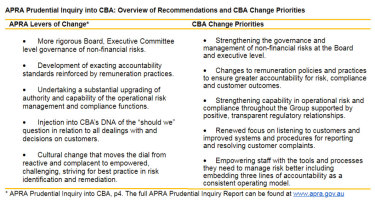Overview of APRA recommendations and CBA change priorities.