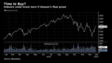 The retail behemoth is also giant on the sharemarket: Amazon's share price and trading volumes over the past 12 months.