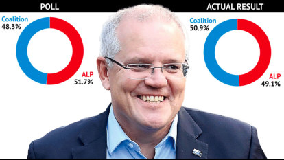 Pollsters 95 per cent unsure how they got it wrong
