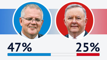 Scott Morrison is the preferred prime minister over Labor leader Anthony Albanese according to Resolve Strategic's polling.