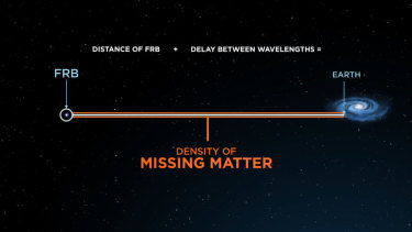 The density of the missing matter is calculated using the distance of the FRB from Earth and the delay between the wavelengths of the FRB.